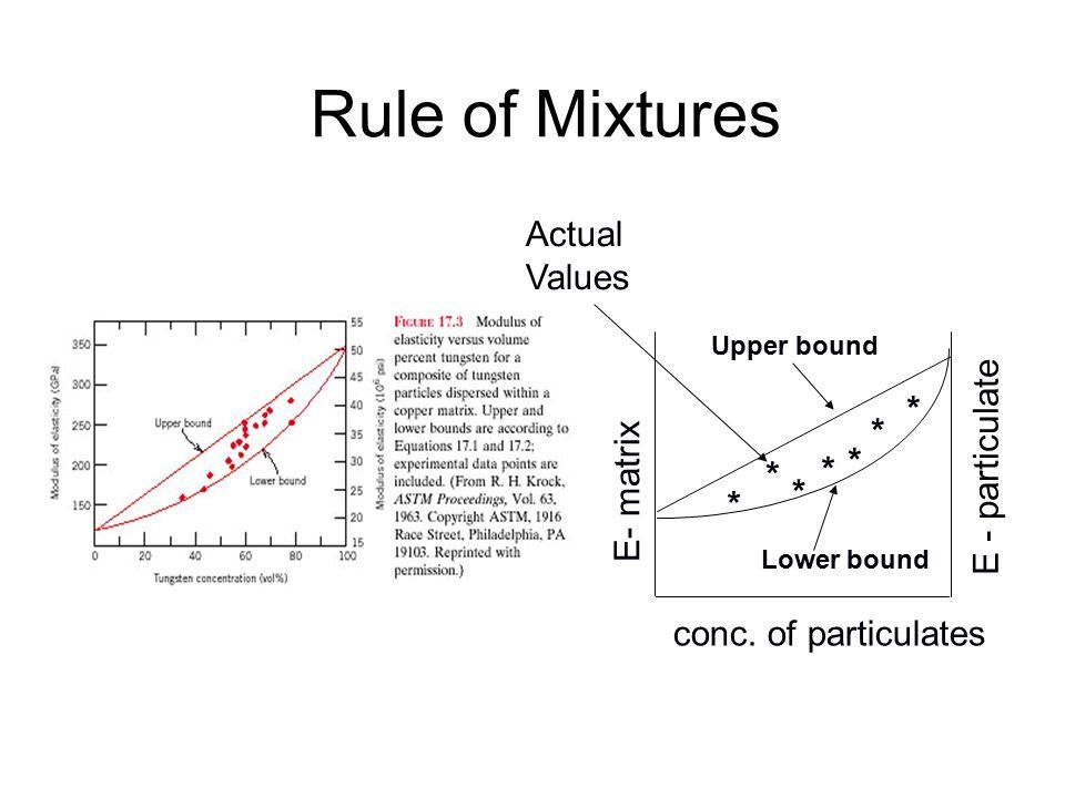 Rule of Mixtures Actual Values * E - particulate * * E- matrix * * * *