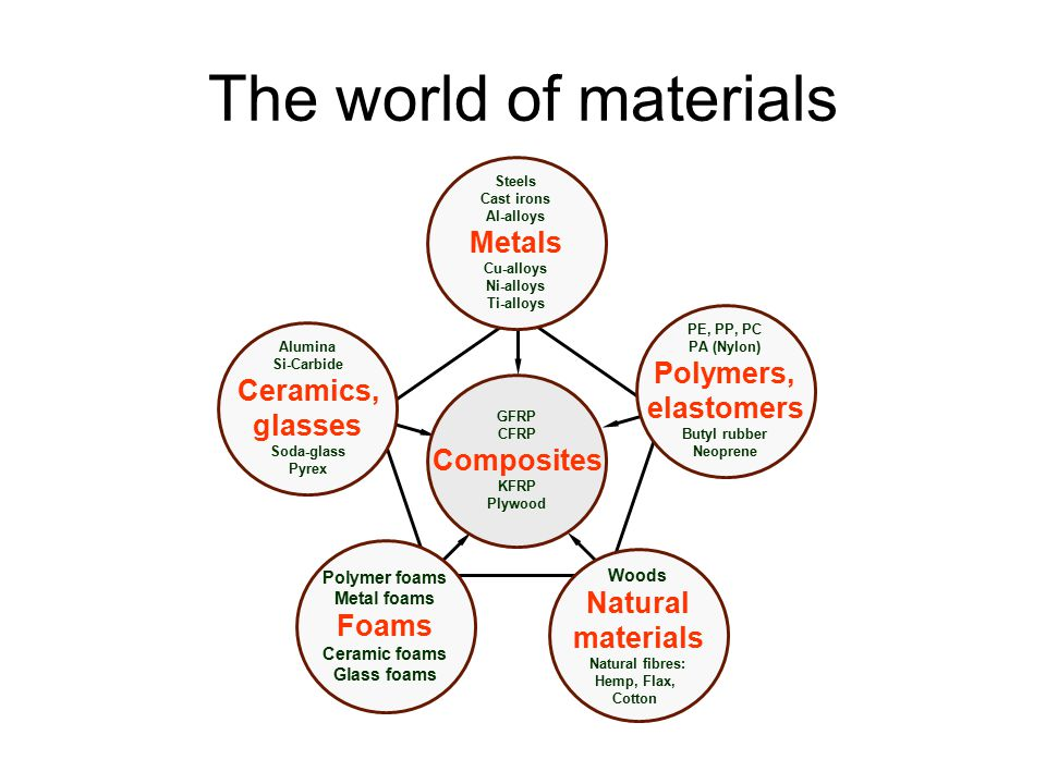 The world of materials Polymers, elastomers Foams Natural materials