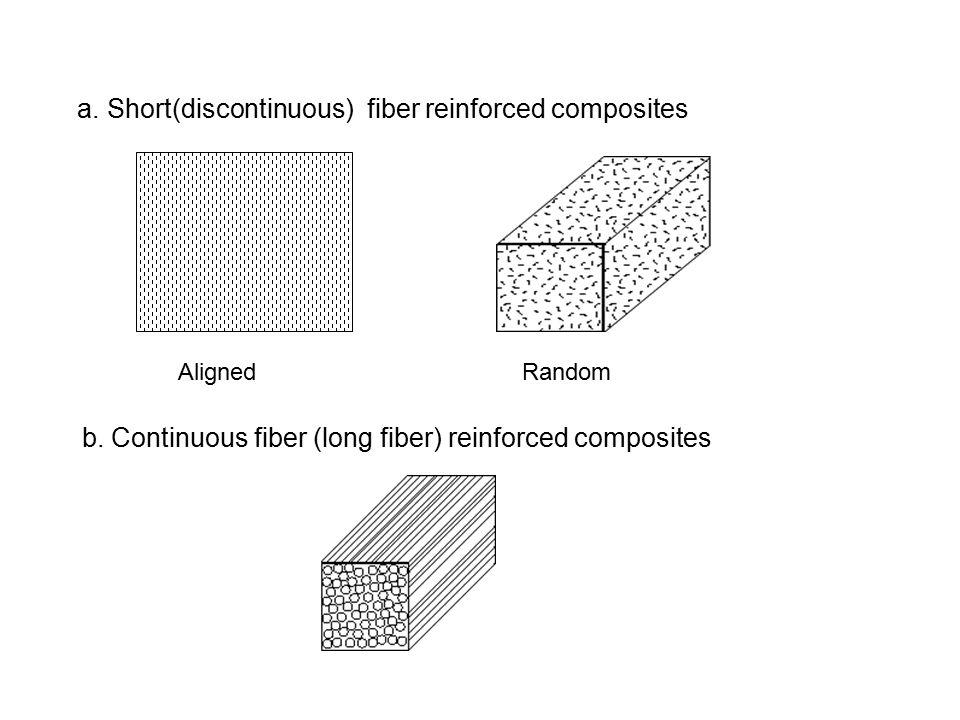 a. Short(discontinuous) fiber reinforced composites
