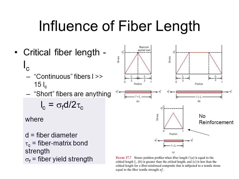Influence of Fiber Length