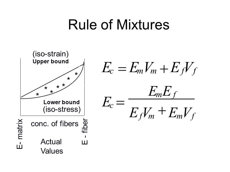 E = V + Rule of Mixtures c m f (iso-strain) * * * * * * * (iso-stress)