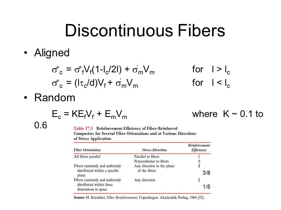 Discontinuous Fibers Aligned