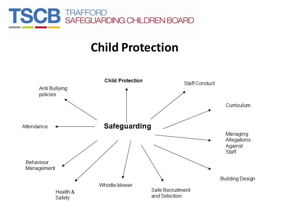 Child Protection Safeguarding Child Protection Staff Conduct