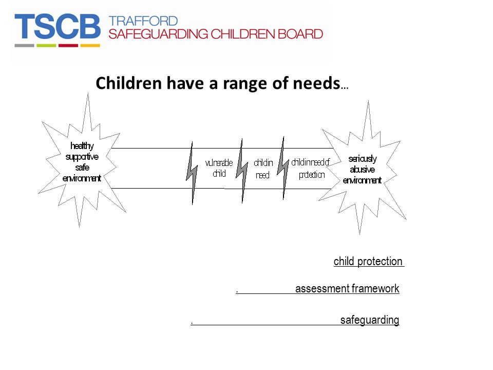 Children have a range of needs…