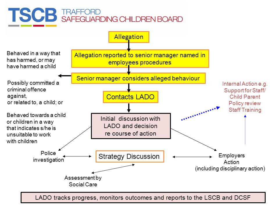 Allegation Contacts LADO Strategy Discussion Allegation