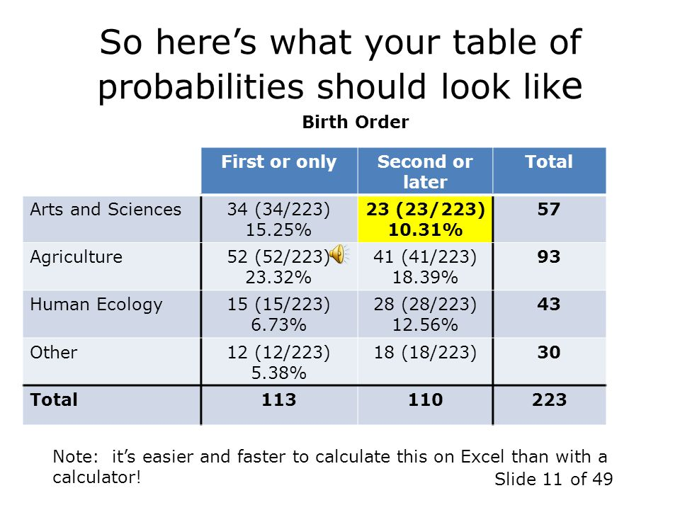 So here's what your table of probabilities should look like
