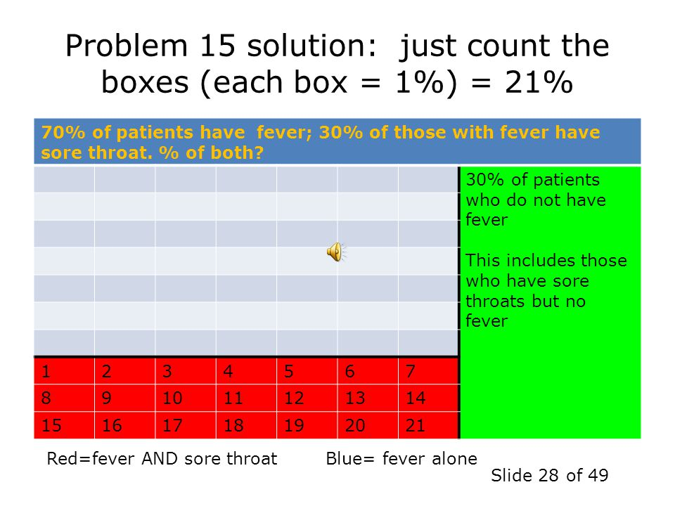Problem 15 solution: just count the boxes (each box = 1%) = 21%