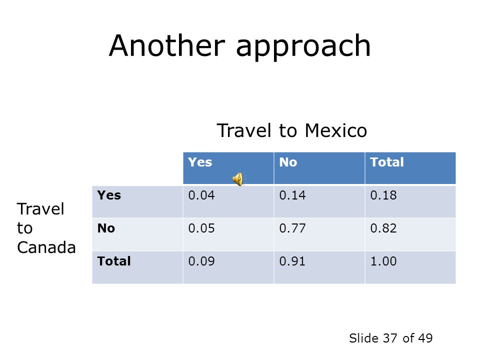 Another approach Travel to Mexico Travel to Canada Yes No Total 0.04