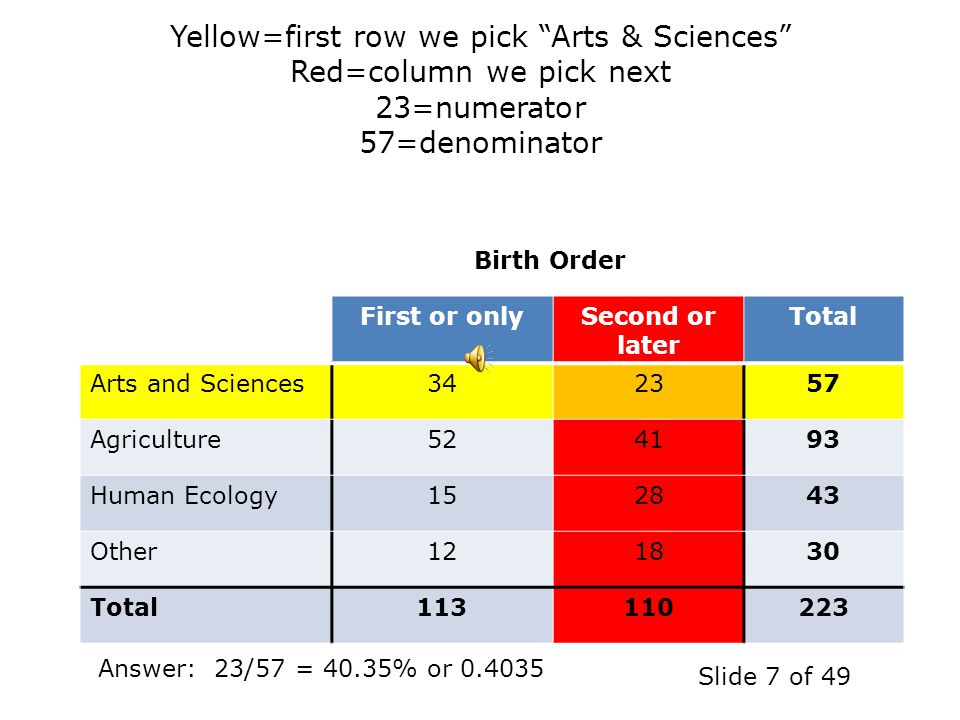 Yellow=first row we pick Arts & Sciences Red=column we pick next 23=numerator 57=denominator