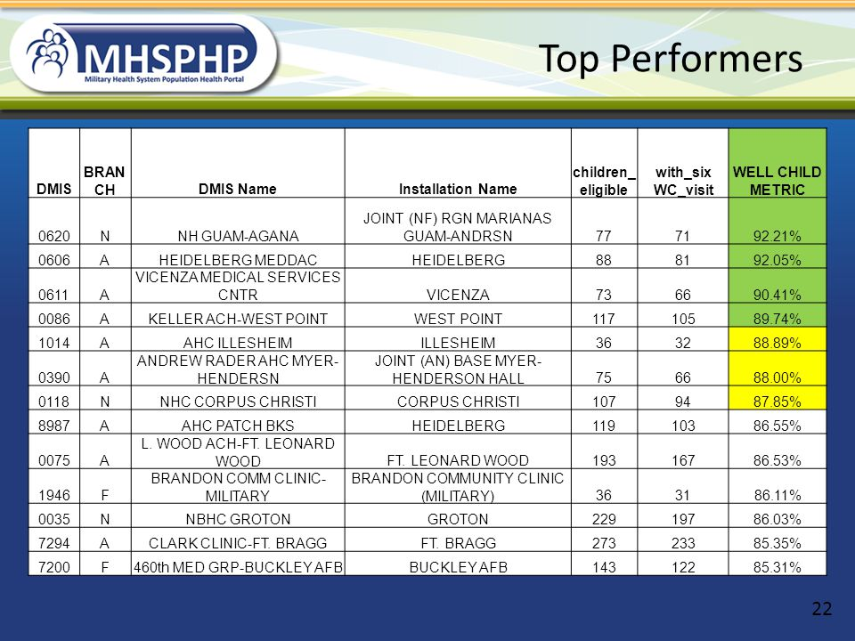 Top Performers DMIS BRANCH DMIS Name Installation Name