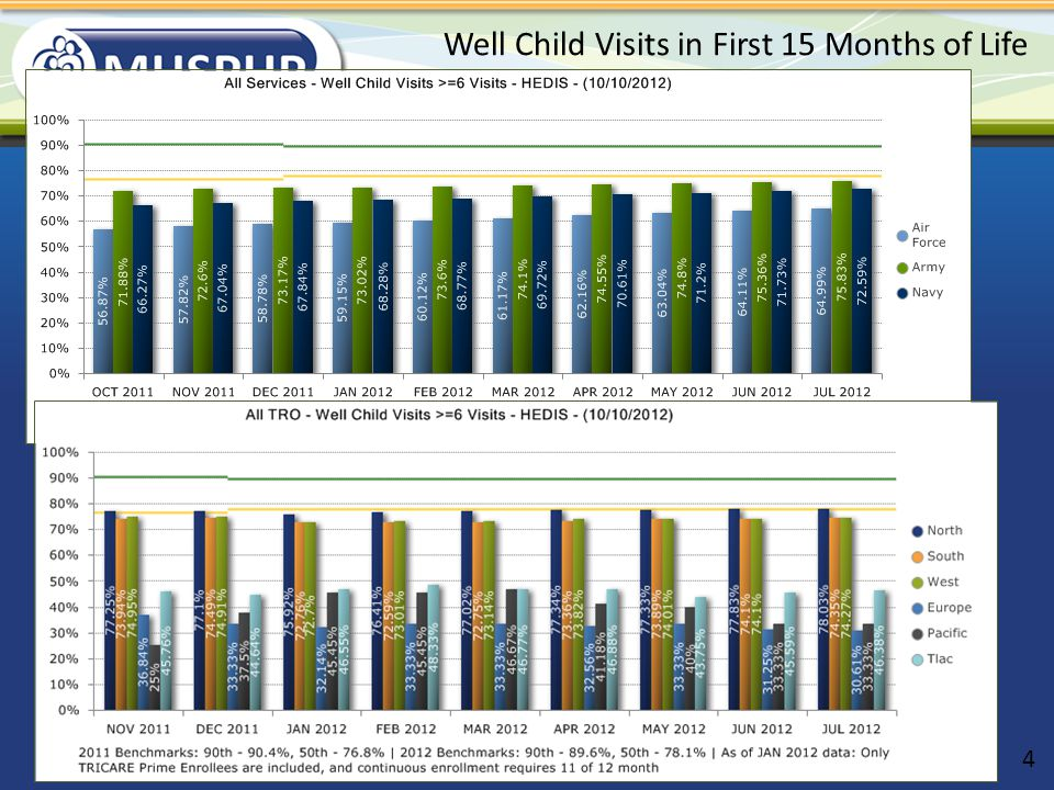 Well Child Visits in First 15 Months of Life
