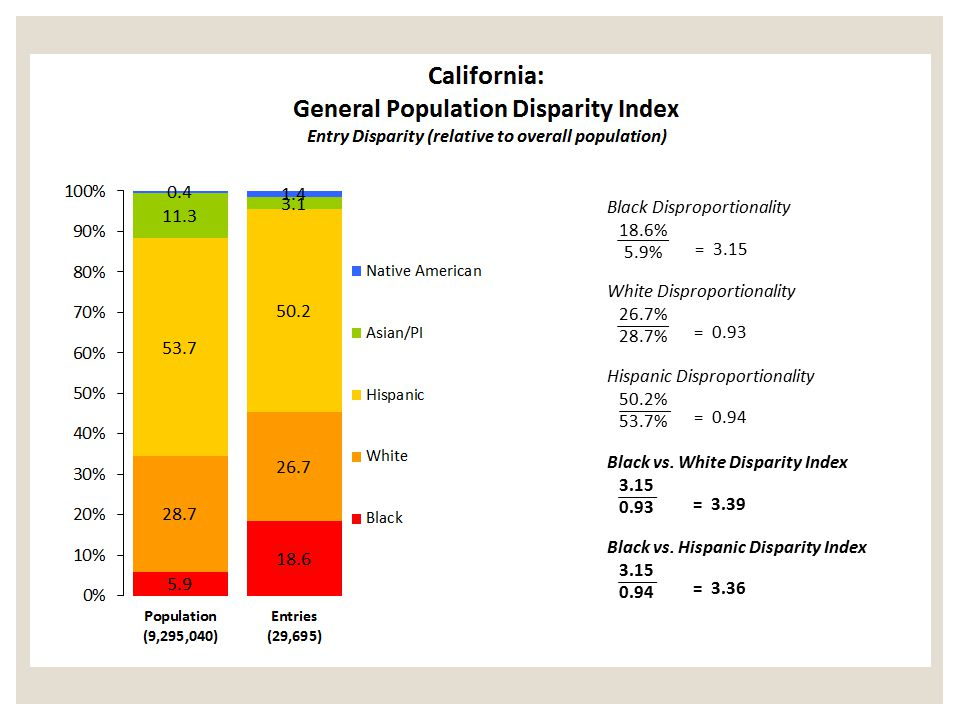 = 3.15 Black Disproportionality 18.6% 5.9% White Disproportionality
