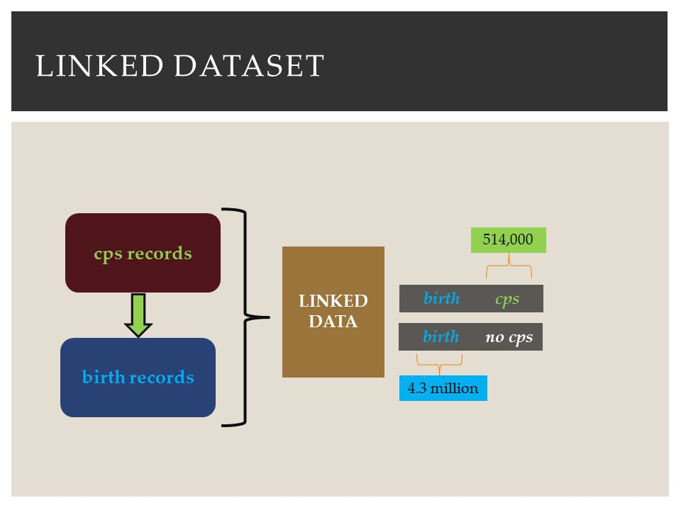 linked dataset cps records birth records LINKED DATA birth cps