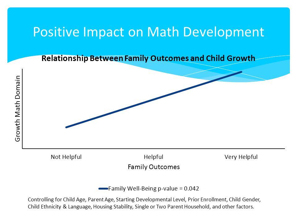 Positive Impact on Math Development