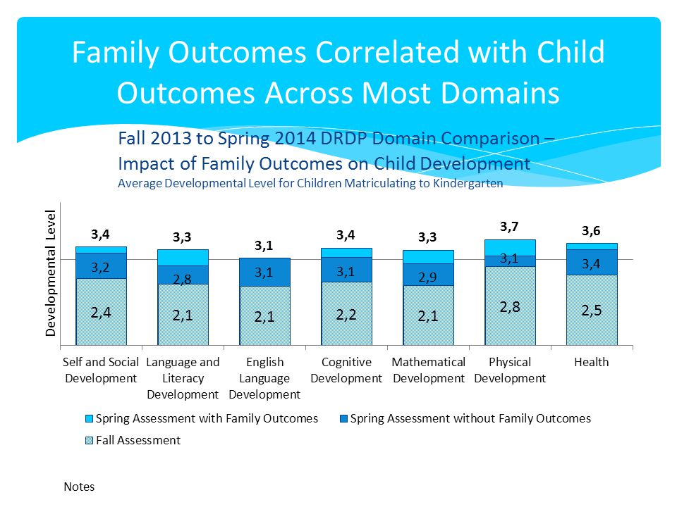 Family Outcomes Correlated with Child Outcomes Across Most Domains