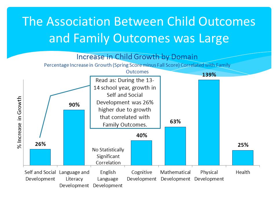 The Association Between Child Outcomes and Family Outcomes was Large