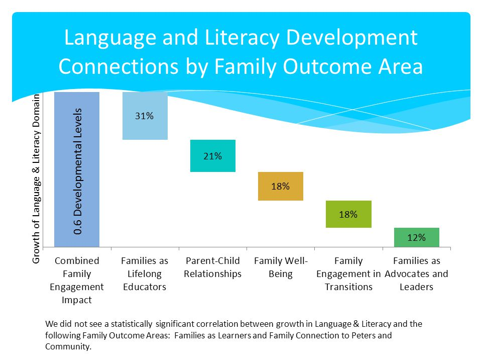 Language and Literacy Development Connections by Family Outcome Area