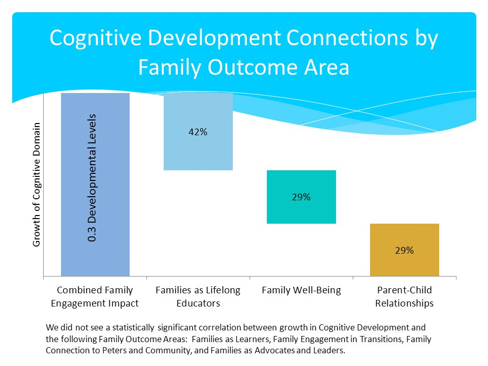 Cognitive Development Connections by Family Outcome Area