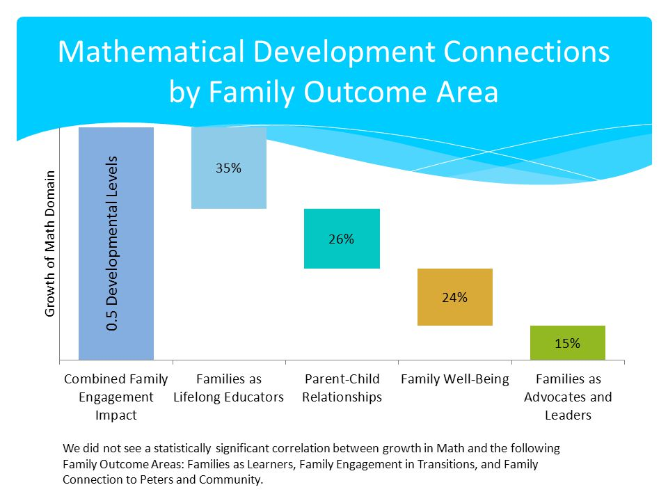 Mathematical Development Connections by Family Outcome Area