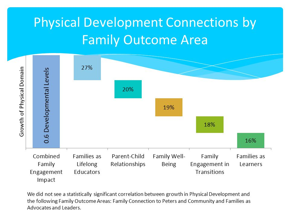 Physical Development Connections by Family Outcome Area