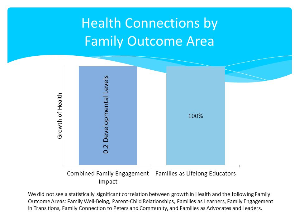 Health Connections by Family Outcome Area