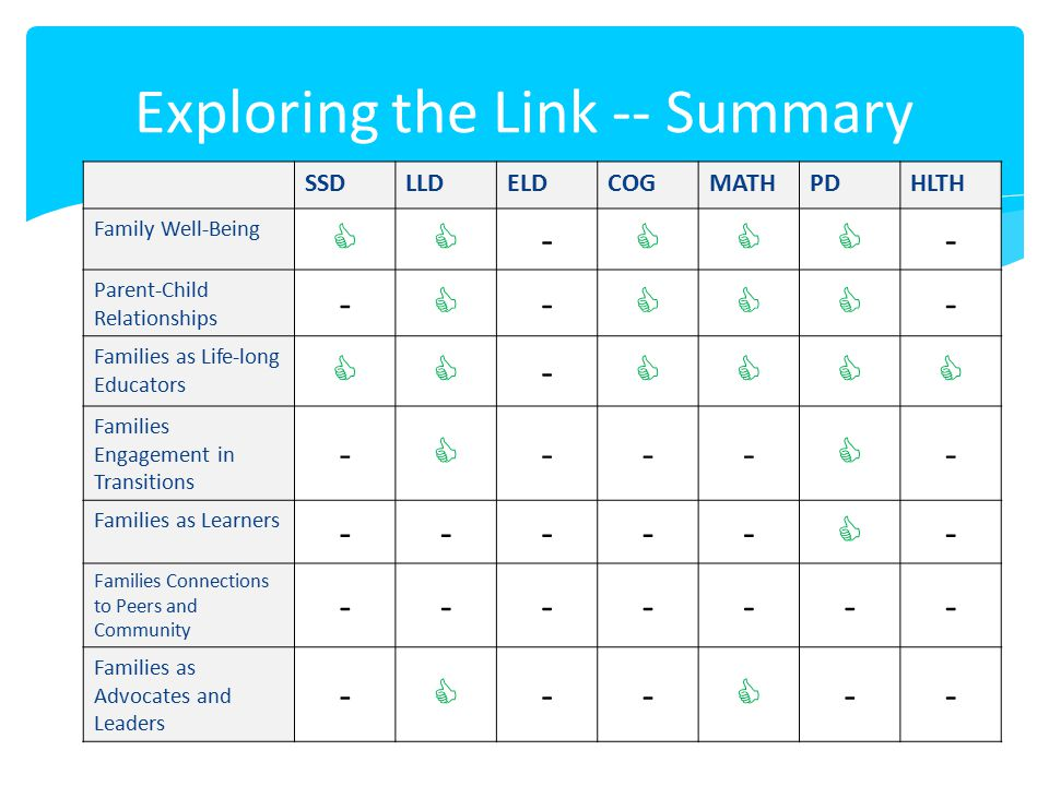 Exploring the Link -- Summary