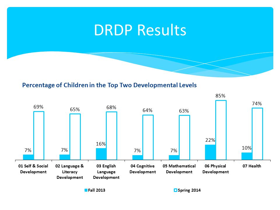 Percentage of Children in the Top Two Developmental Levels
