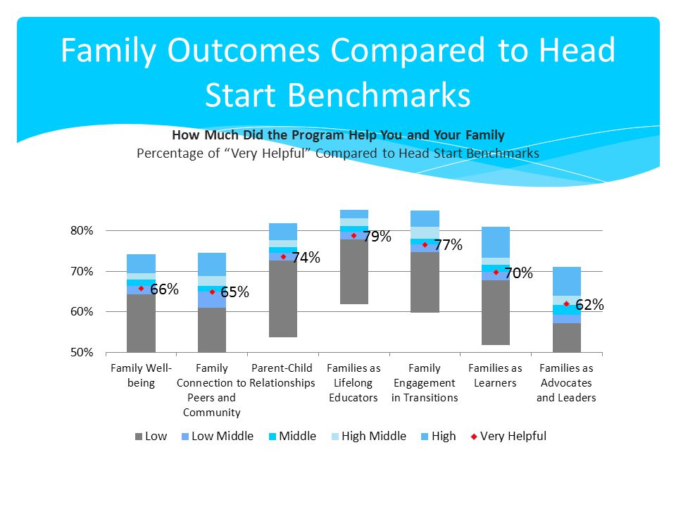 Family Outcomes Compared to Head Start Benchmarks