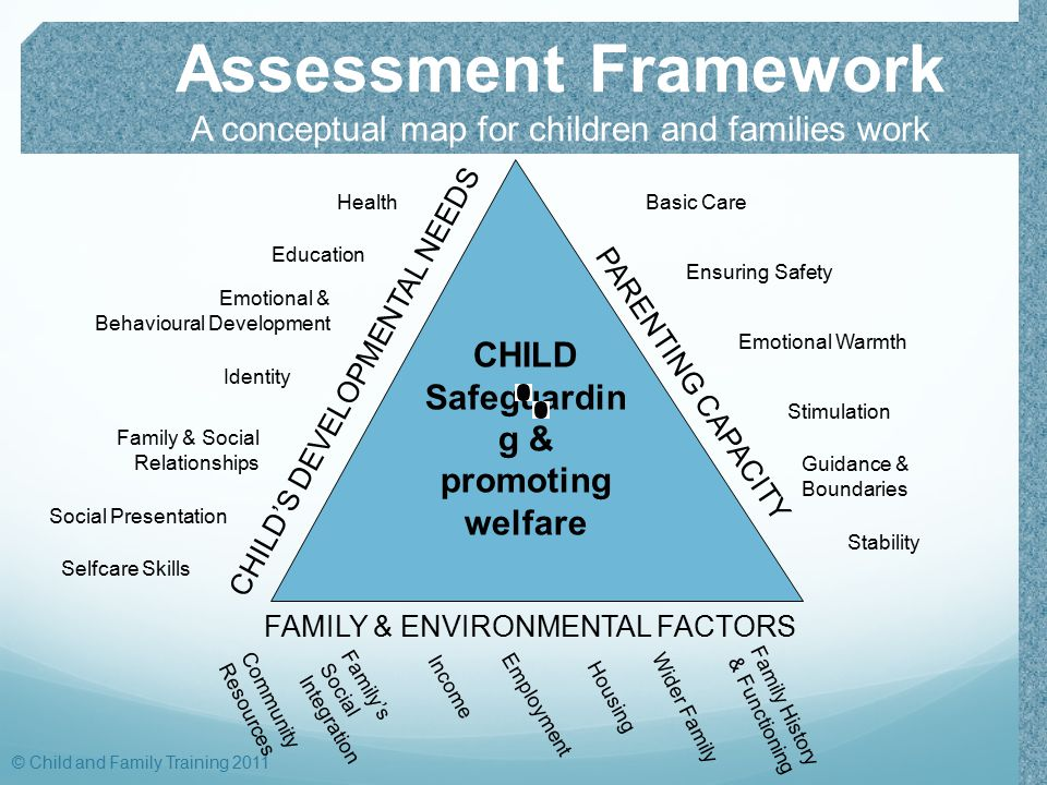Assessment Framework A conceptual map for children and families work