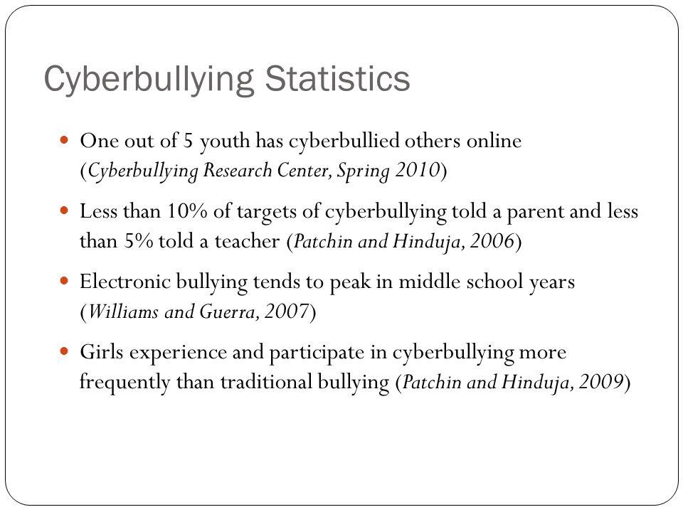 Cyberbullying Statistics
