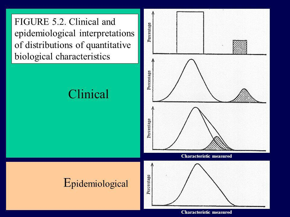 Clinical Epidemiological FIGURE 5.2. Clinical and