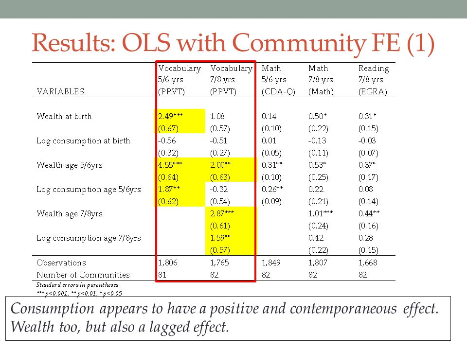 Results: OLS with Community FE (1)