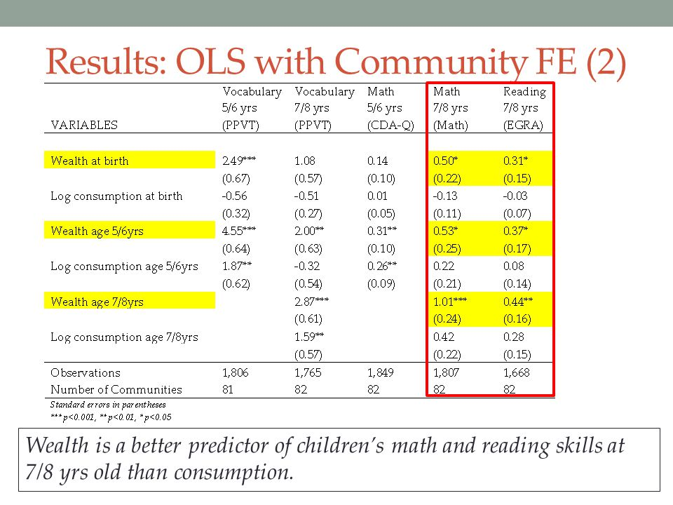 Results: OLS with Community FE (2)