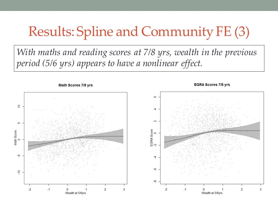 Results: Spline and Community FE (3)