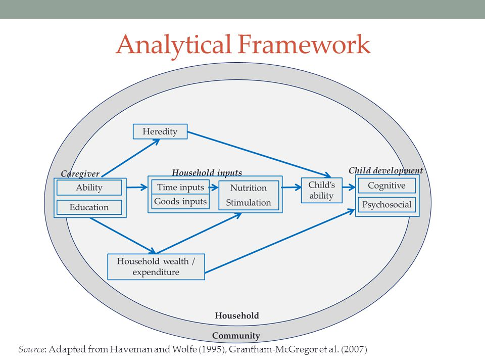 Analytical Framework Source: Adapted from Haveman and Wolfe (1995), Grantham-McGregor et al. (2007)