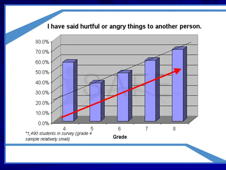 This graph shows an increase of this behavior throughout the middle school years.