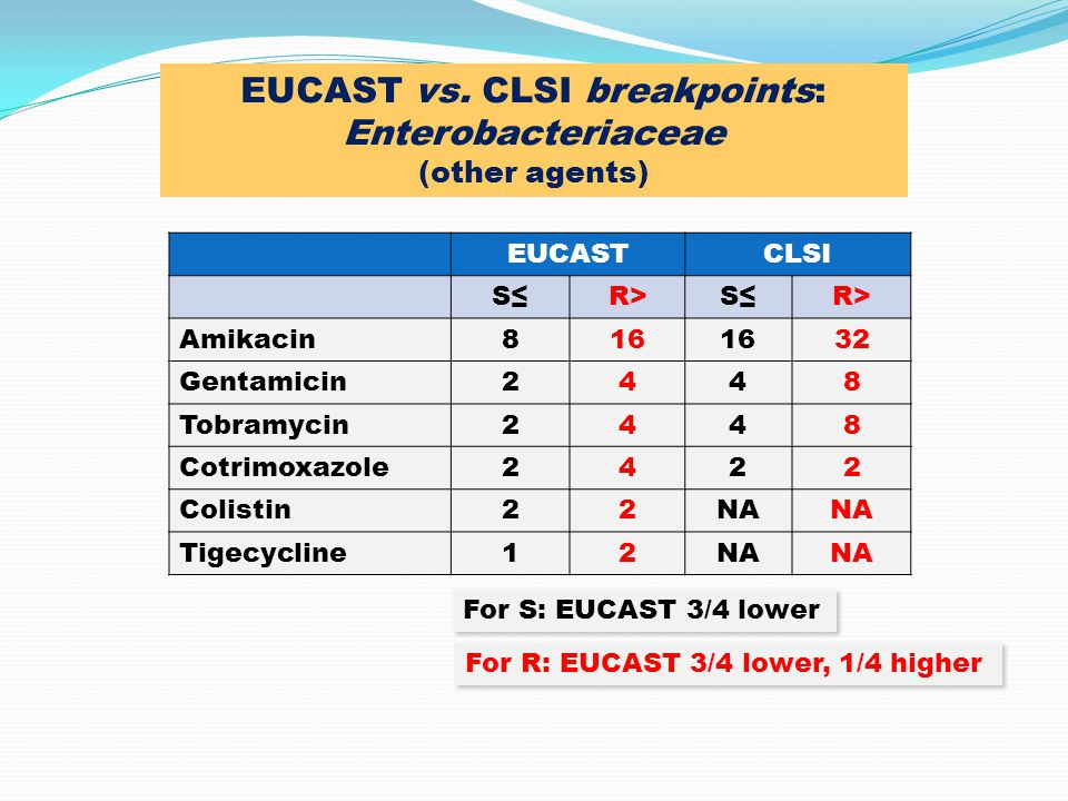 EUCAST vs. CLSI breakpoints: Enterobacteriaceae (other agents)