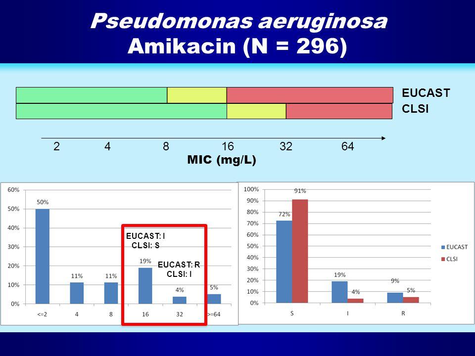 Pseudomonas aeruginosa Amikacin (N = 296)