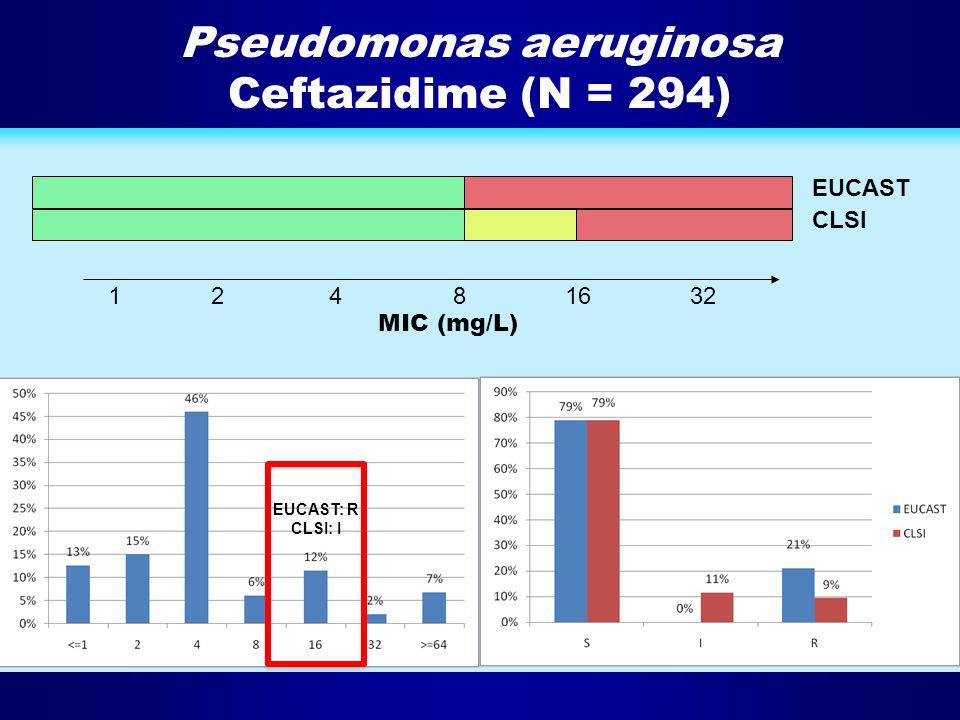 Pseudomonas aeruginosa Ceftazidime (N = 294)