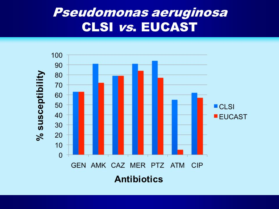 Pseudomonas aeruginosa CLSI vs. EUCAST