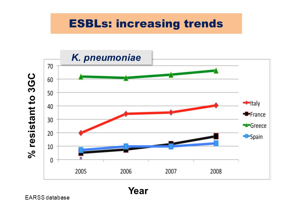 ESBLs: increasing trends