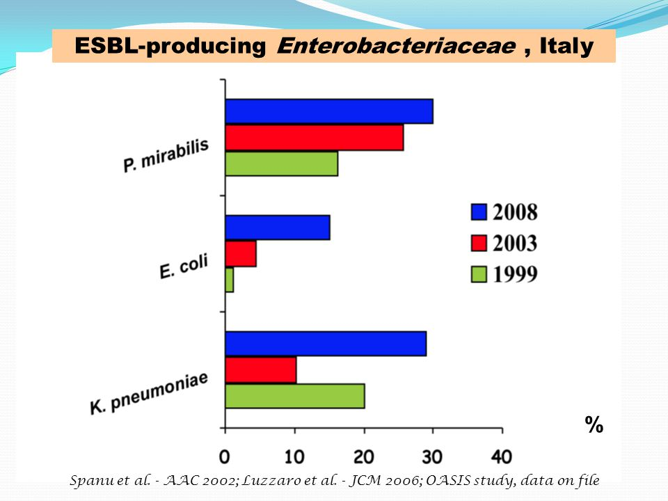 ESBL-producing Enterobacteriaceae , Italy