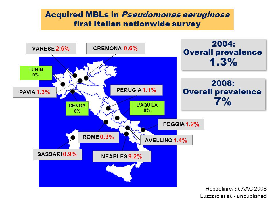 1.3% 7% Acquired MBLs in Pseudomonas aeruginosa