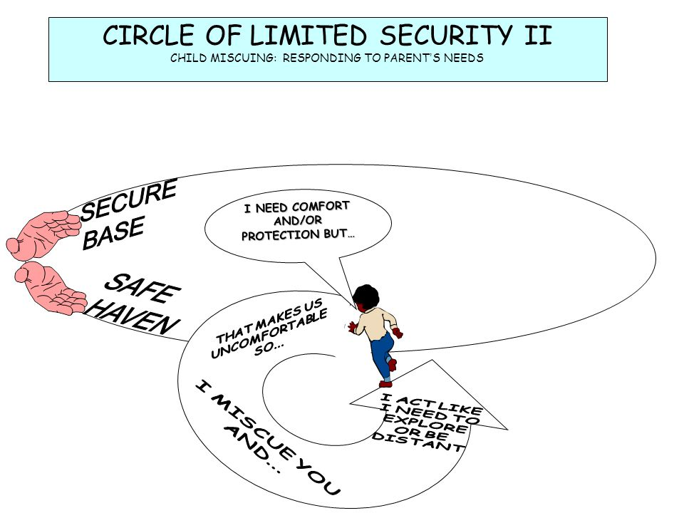 HAVEN SAFE CIRCLE OF LIMITED SECURITY II SECURE BASE