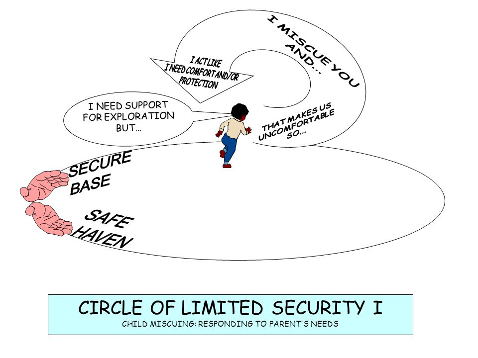 HAVEN SAFE CIRCLE OF LIMITED SECURITY I SECURE BASE