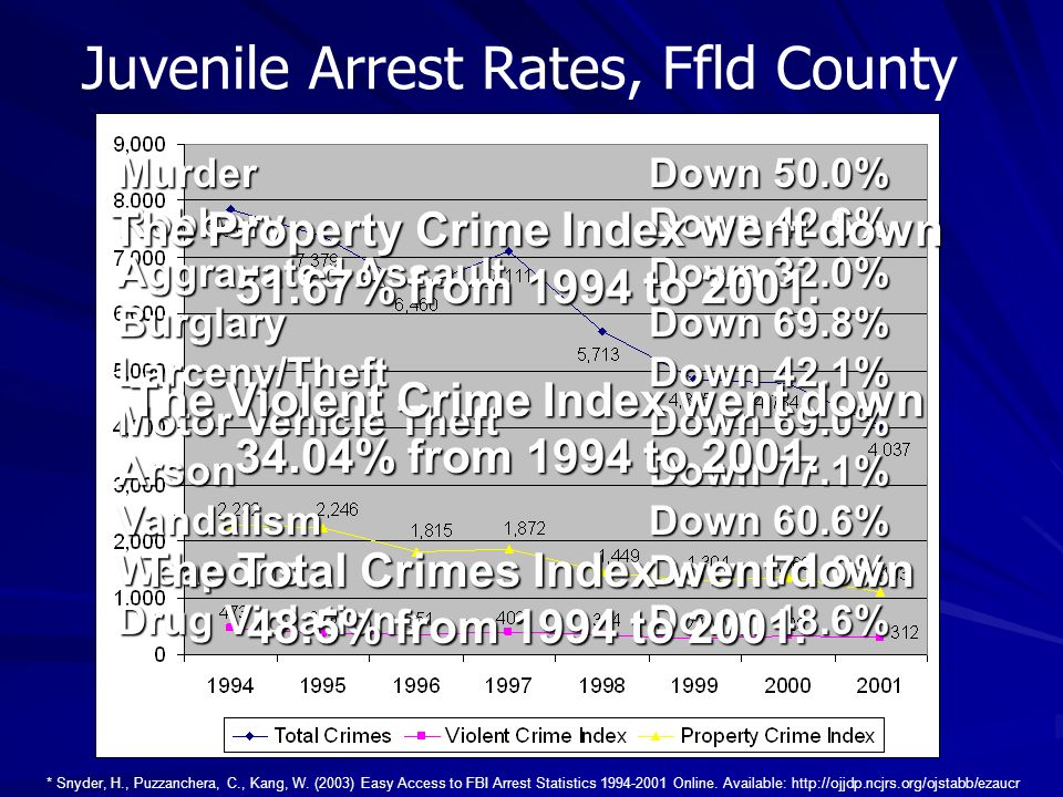 Juvenile Arrest Rates, Ffld County