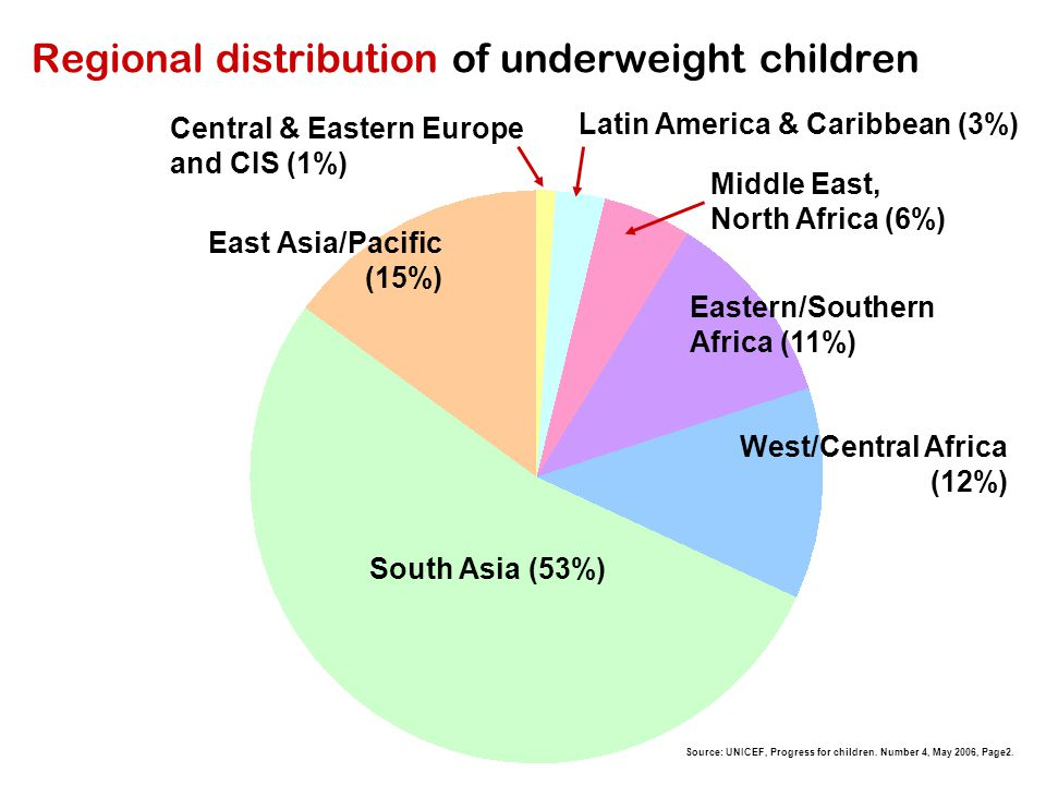 Regional distribution of underweight children