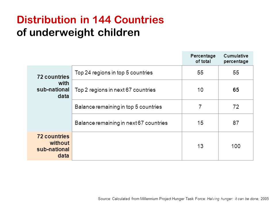 Distribution in 144 Countries of underweight children