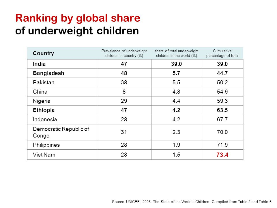 Ranking by global share of underweight children