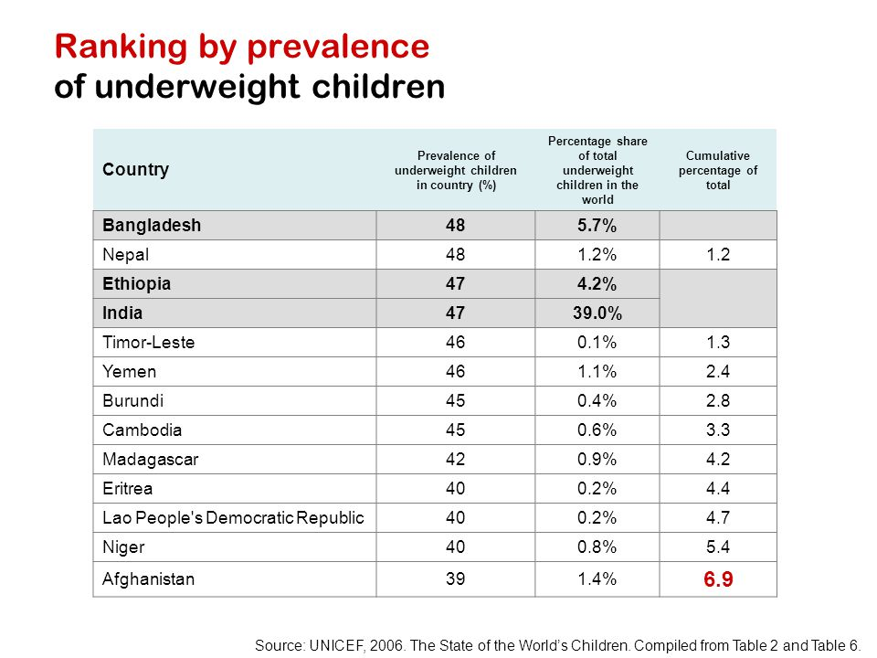 Ranking by prevalence of underweight children